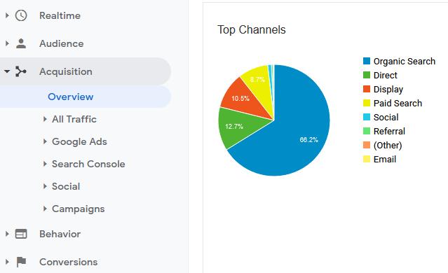 Οργανική επισκεψιμότητα, στα Google Analytics