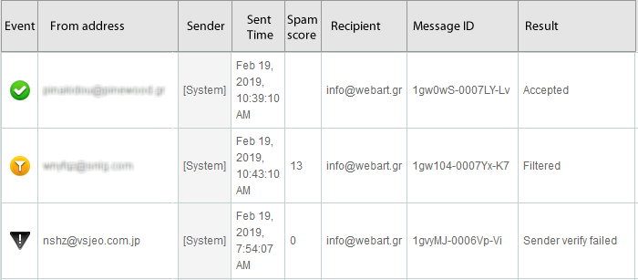 Mail log files report
